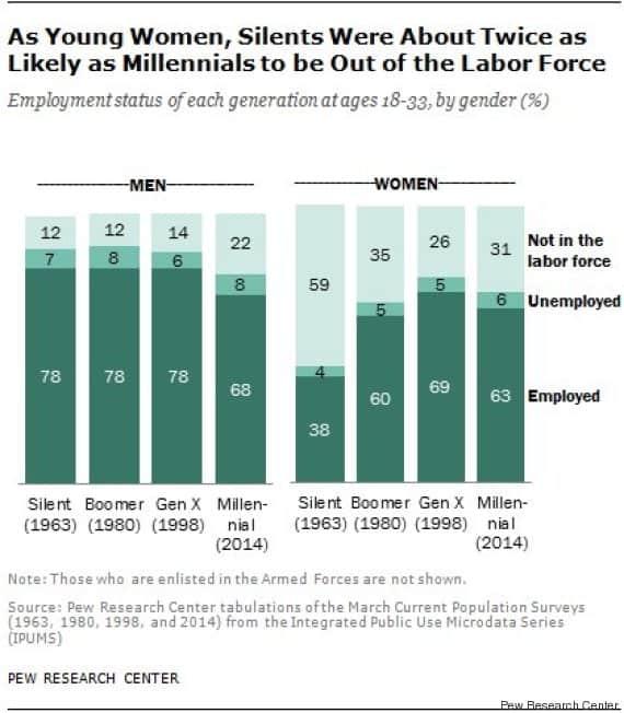 Πόσο διαφέρουν οι σημερινοί 30άρηδες από τους παππούδες τους; Περισσότερο από όσο νομίζουμε 3