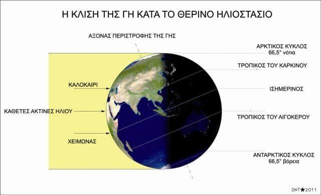 21η Ιούνη | Το θερινό ηλιοστάσιο