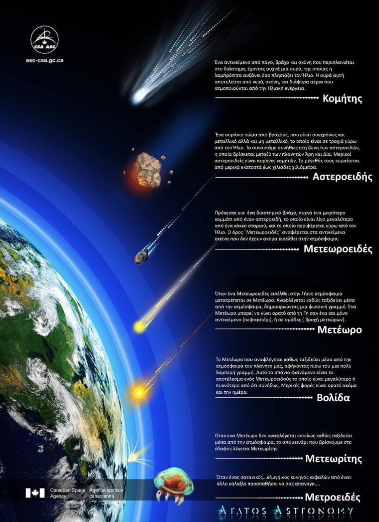 Ετοιμαστείτε για την μεγαλύτερη βροχή Περσείδων που έχει καταγραφεί ως τώρα στην ιστορία της ανθρωπότητας!